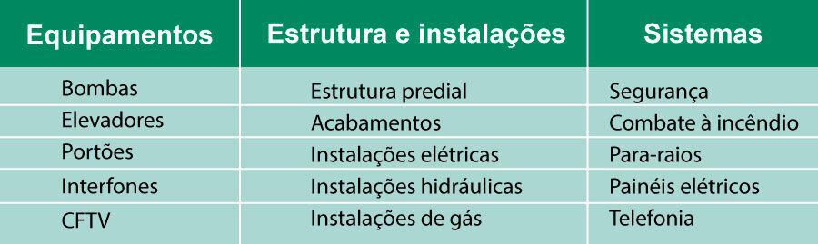 tabela de manutenção